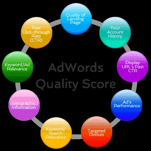 What is a good quality score google adwords маркетинговые коммуникации в сети интернет курсовая