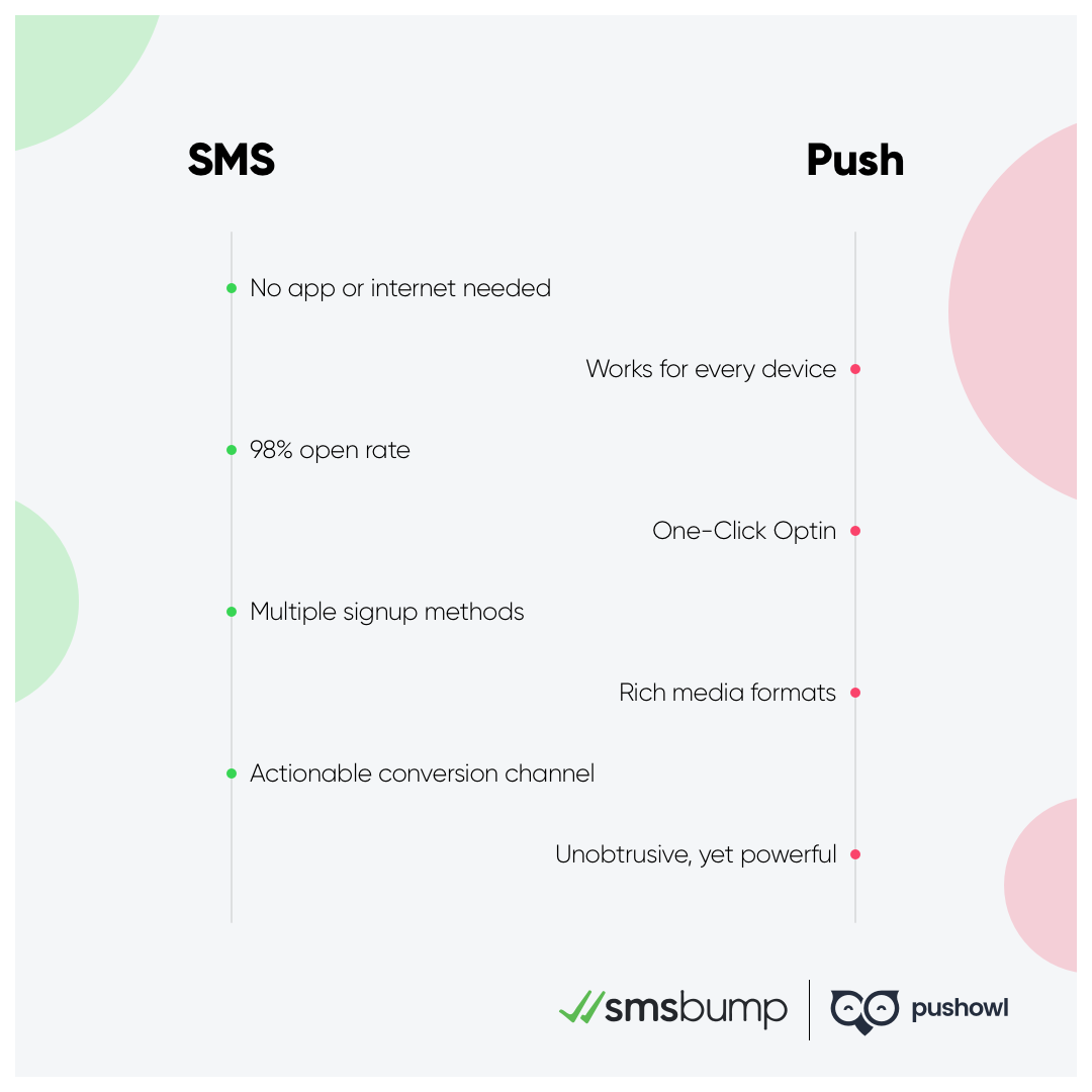 PushOwl and SMSBump Partnership: Advantages of SMS and Push Notifications