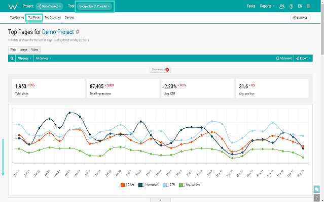 WebCEO's GOOGLE WEB SEARCH ANALYTICS for rank tracking