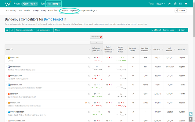 WebCEO's Rank Tracking Tool which help to identify your dangerous competitors
