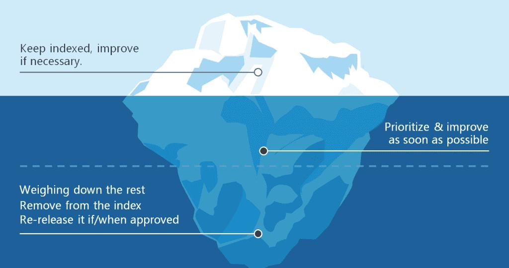 Content audit iceberg