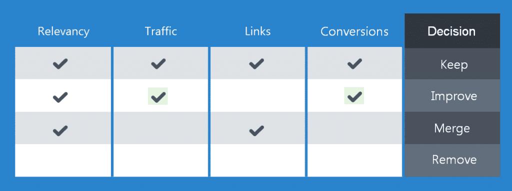 Content audit decision matrix