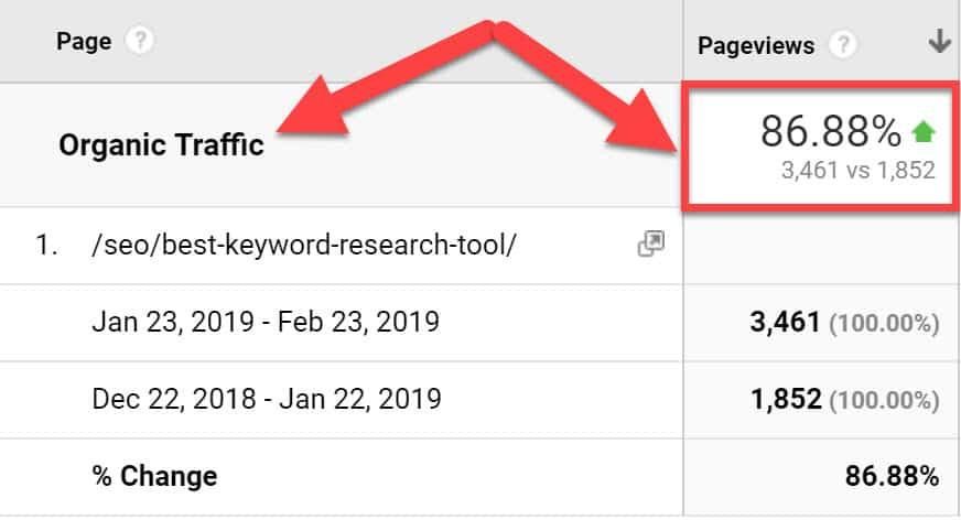 Google Analytics screenshot showing organic traffic increase