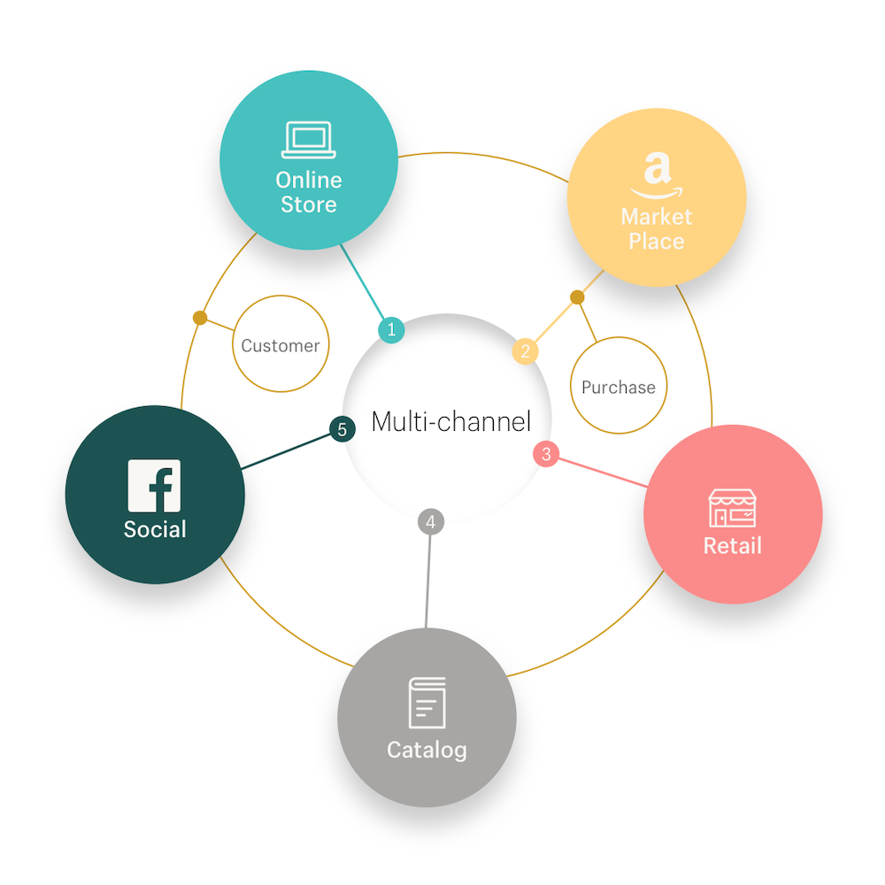 what is multichannel