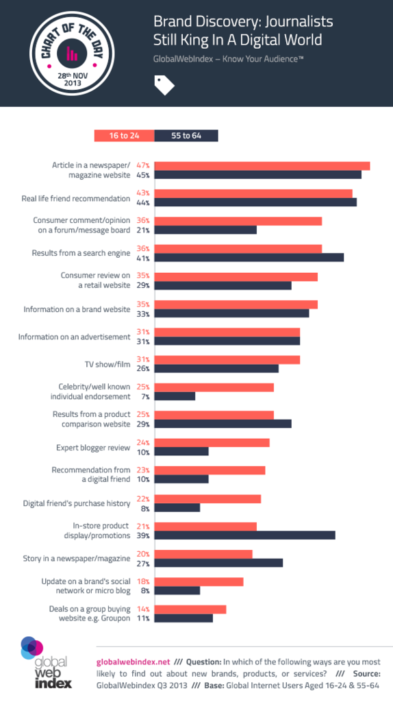 Brand Discovery: Journalists still king in a digital world (47% find brands from articles in newspaper/magazine website.)