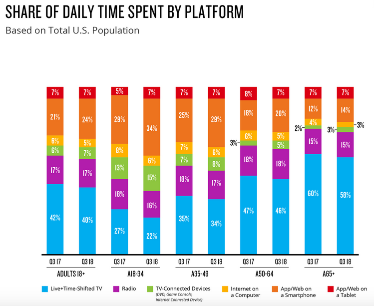 Share of daily time spent by platform based on total U.S. population