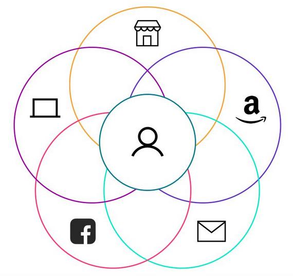 Omnichannel retail wheel means you're everywhere from Amazon to brick-and-mortar to your email, to Facebook.