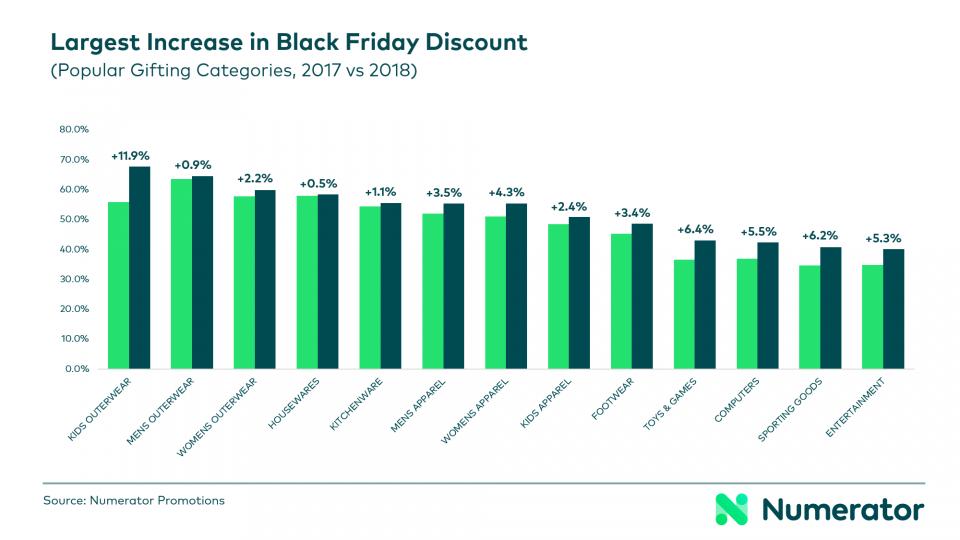 Numerator 2018 Black Friday discounts