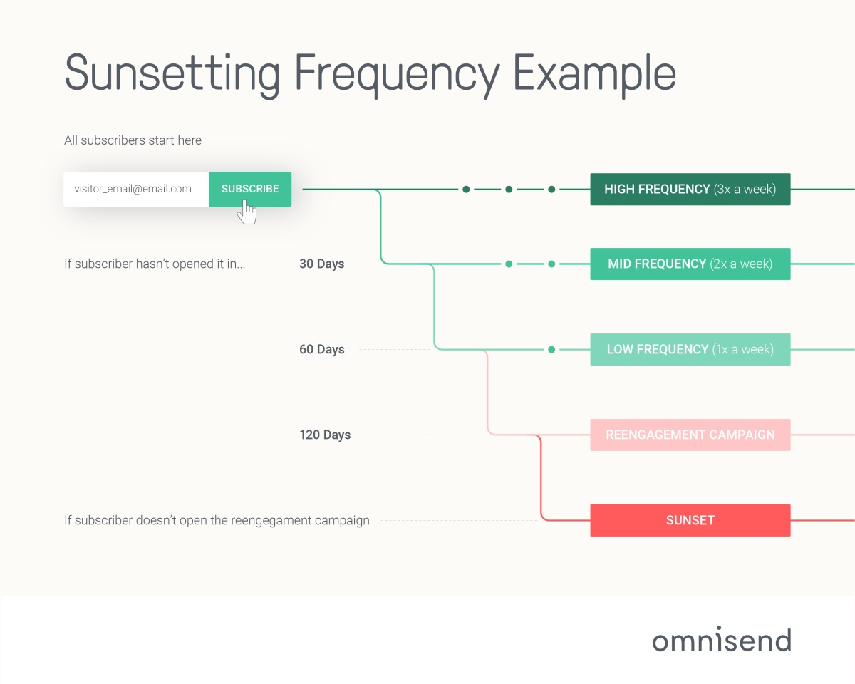 Sample_setting_frequency-01