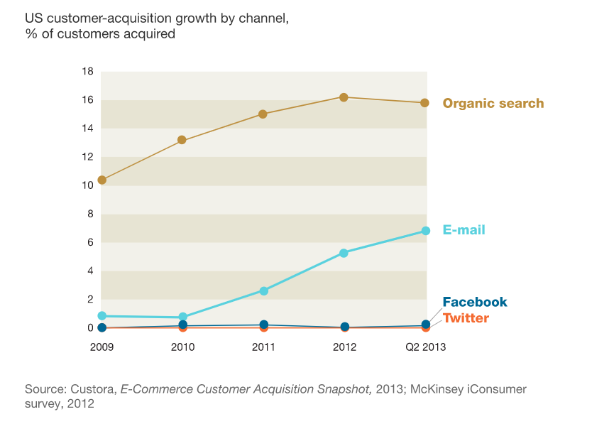 targeted-email-marketing-chart