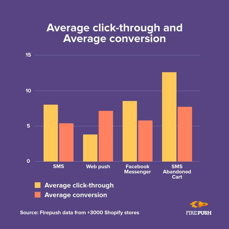 Average click conversion rate Firepush statistics