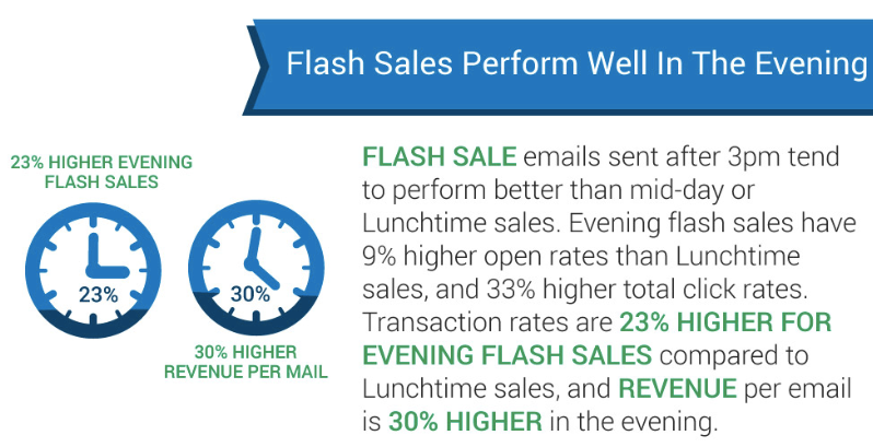 Daily Deals and Flash Sales All the Stats You Need to Know Social Marketing Fella