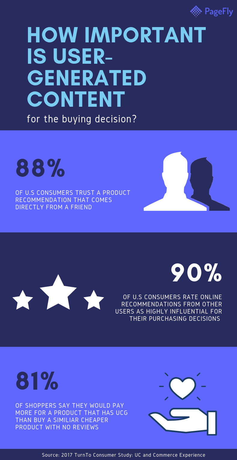 HOW IMPORTANT IS USER GENERATED CONTENT 11