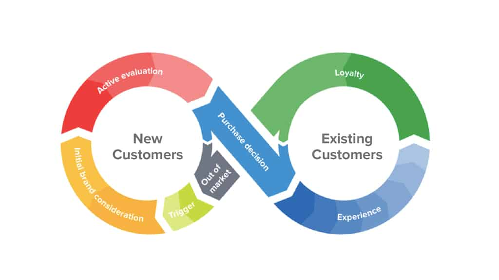 customer-journey-lifecycle