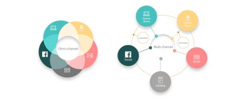 Omnichannel vs multichannel strategy illustrated