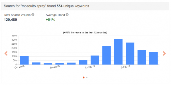 mosquito spray - black friday keyword research pagefly guestpost referralcandy