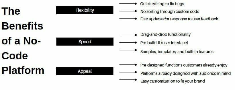 No-Code Ecommerce App Development Platform