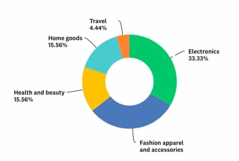 BVAccel Study Purchase Intention Holiday 2019