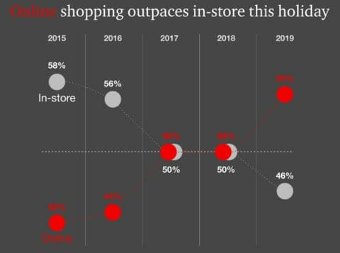 2019 Holiday Outlook Online and In-store