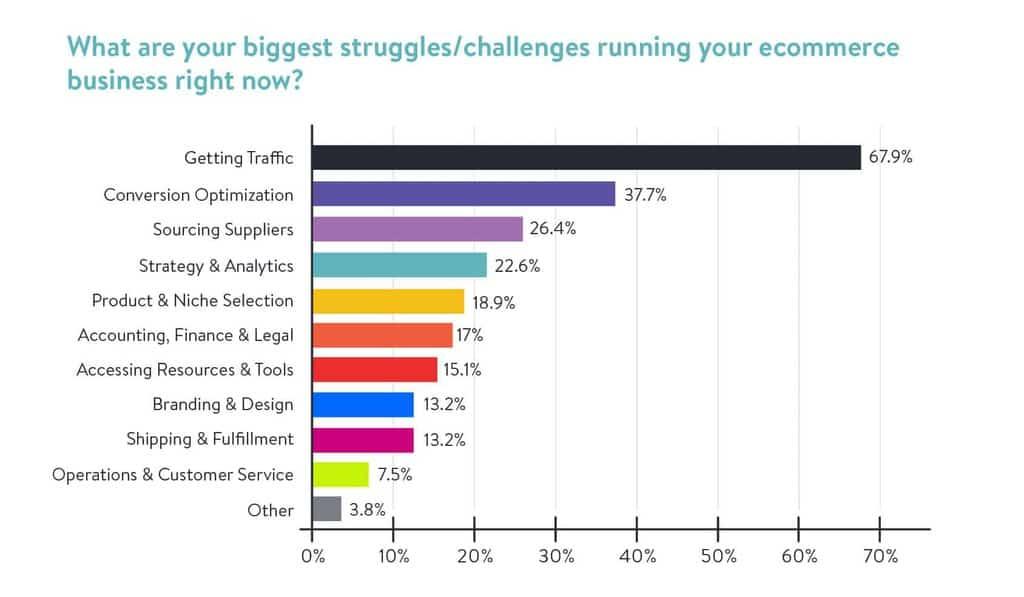 Biggest Struggles As An Entrepreneur