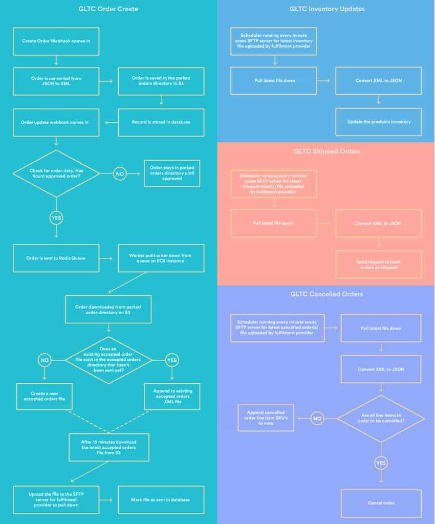 GLTC replatforming workflow automations