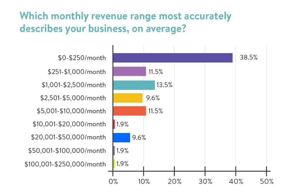 Monthly Revenue Range
