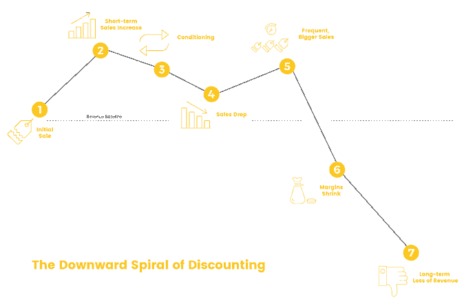 repeat customers discounting spiral