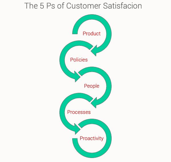customer-satisfaction2