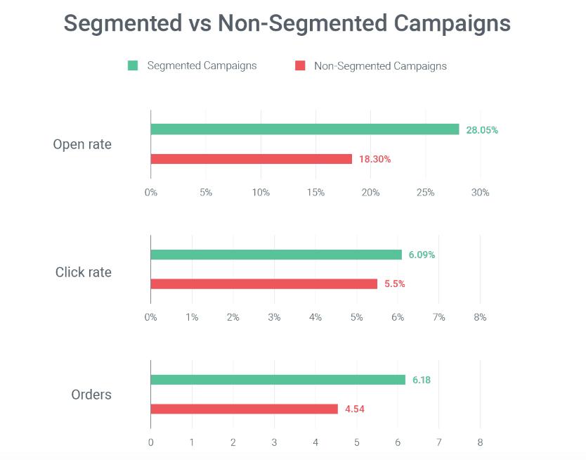 omnisend-segmented-nonsegmented