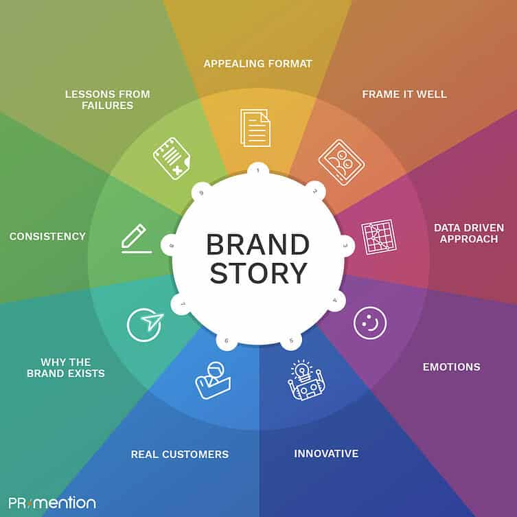 sustainable small business growth - brand story