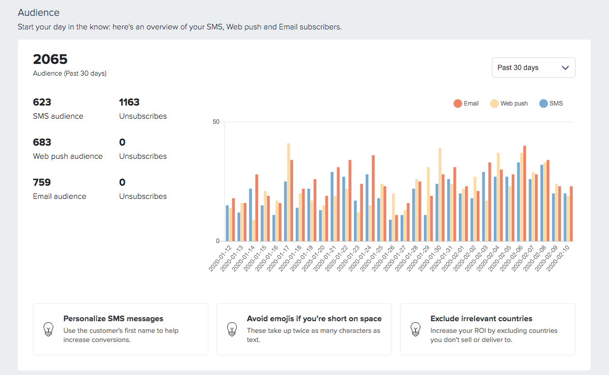 Firepush audience reports for SMS Web Pushes and emails