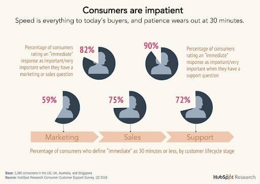Hubspot Customer Service Stats