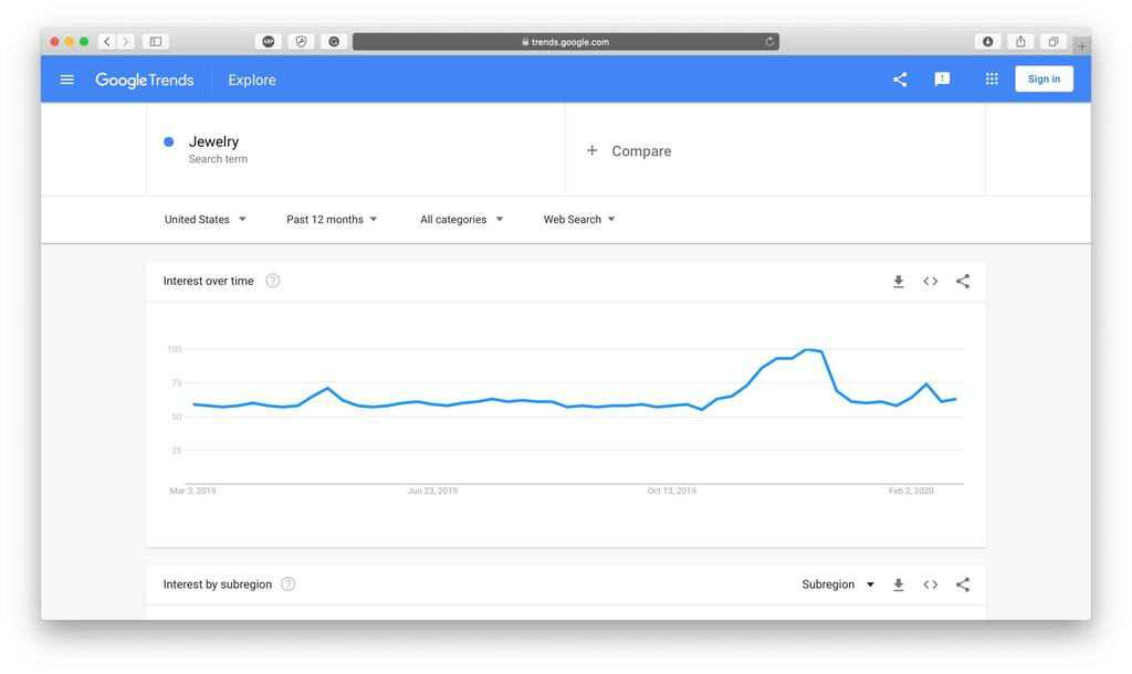 Jewelry Google Trends Result