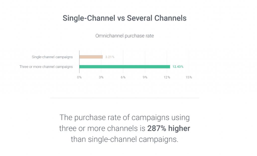omnichannel statistics 2020 purchase rate