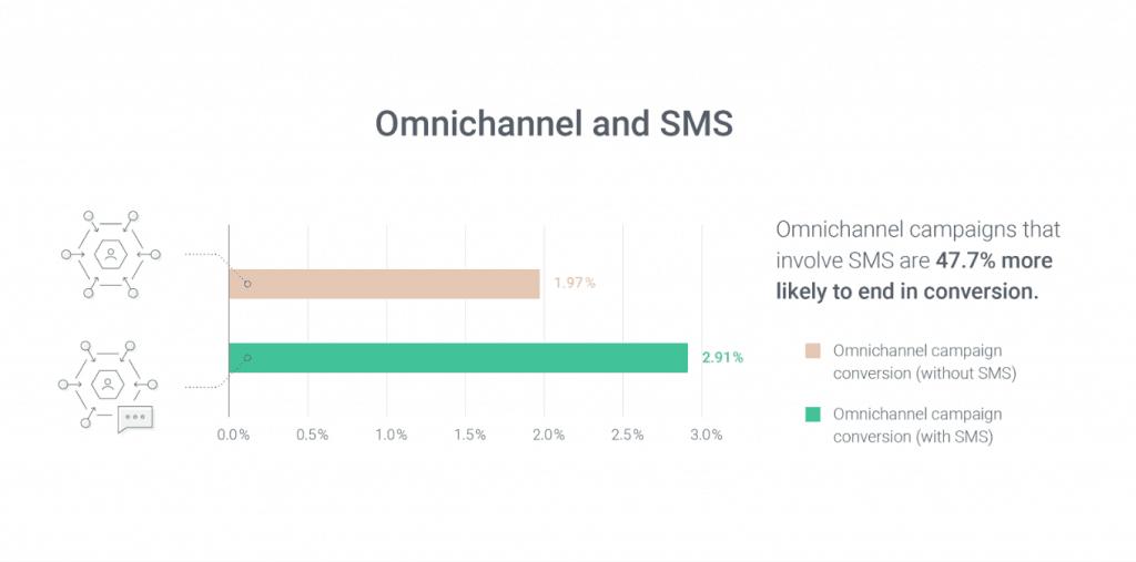 omnichannel statistics 2020 SMS statistics