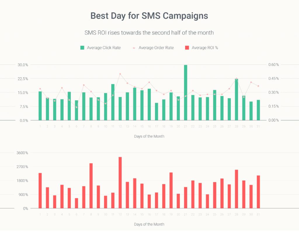 omnichannel statistics 2020 best day to send SMS