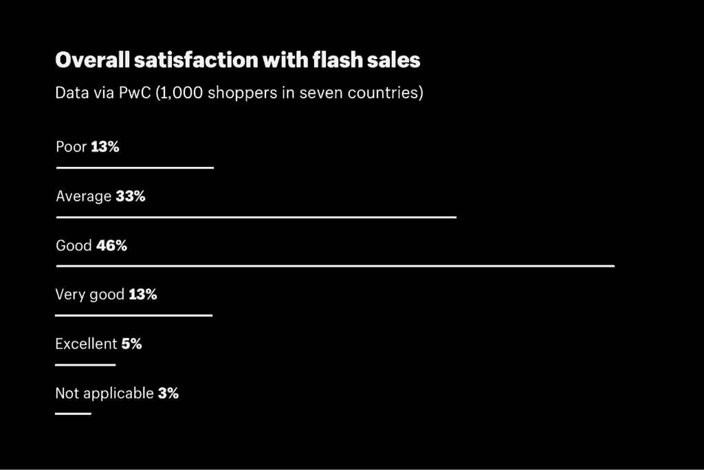 Overall satisfaction with flash sale ecommerce