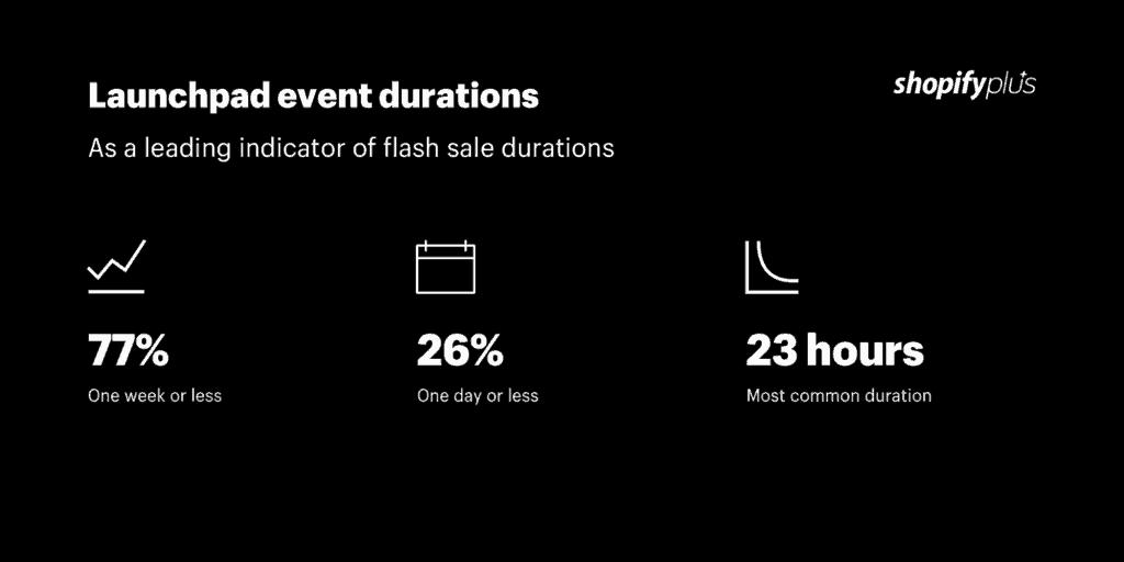 Flash sale durations