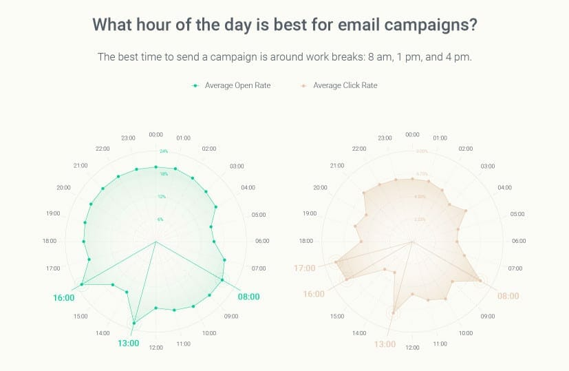 omnisend-best-time-to-send-emails4