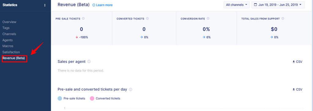 Revenue Statistics Dashboard for Live Chat