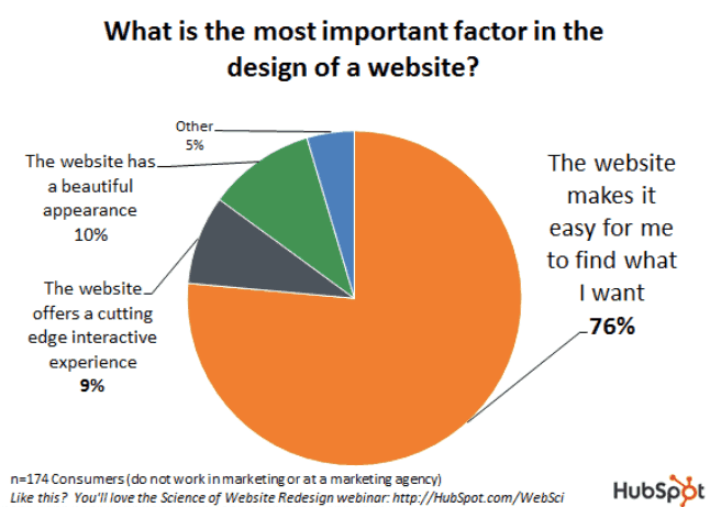 7 best customer acquisition strategies - web design factors