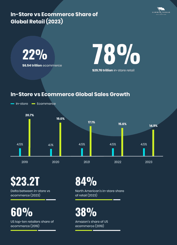 Ecommerce vs In-Store Retail Sales Worldwide