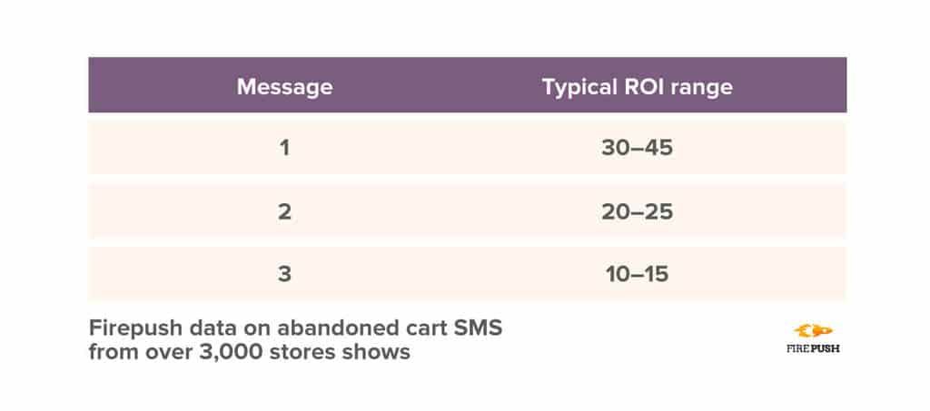 Firepush data ROI score for abandoned cart SMS from over 3,000 stores