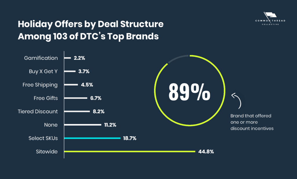 Holiday Offers by Deal Structure Among 103 of DTC's Top Brands