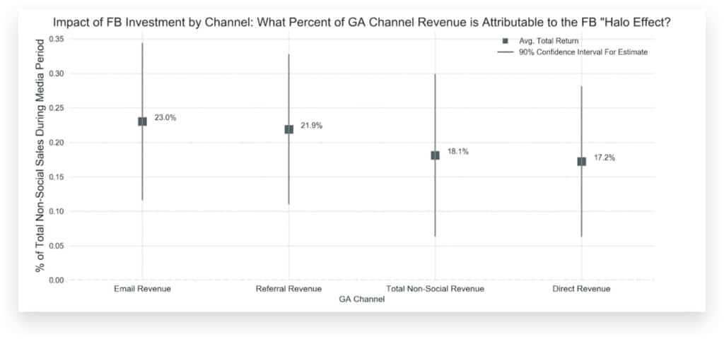 Impact of Facebook Investment on other Channels