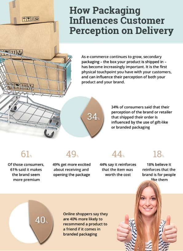 Infographic offering useful stats on the importance of branded packaging