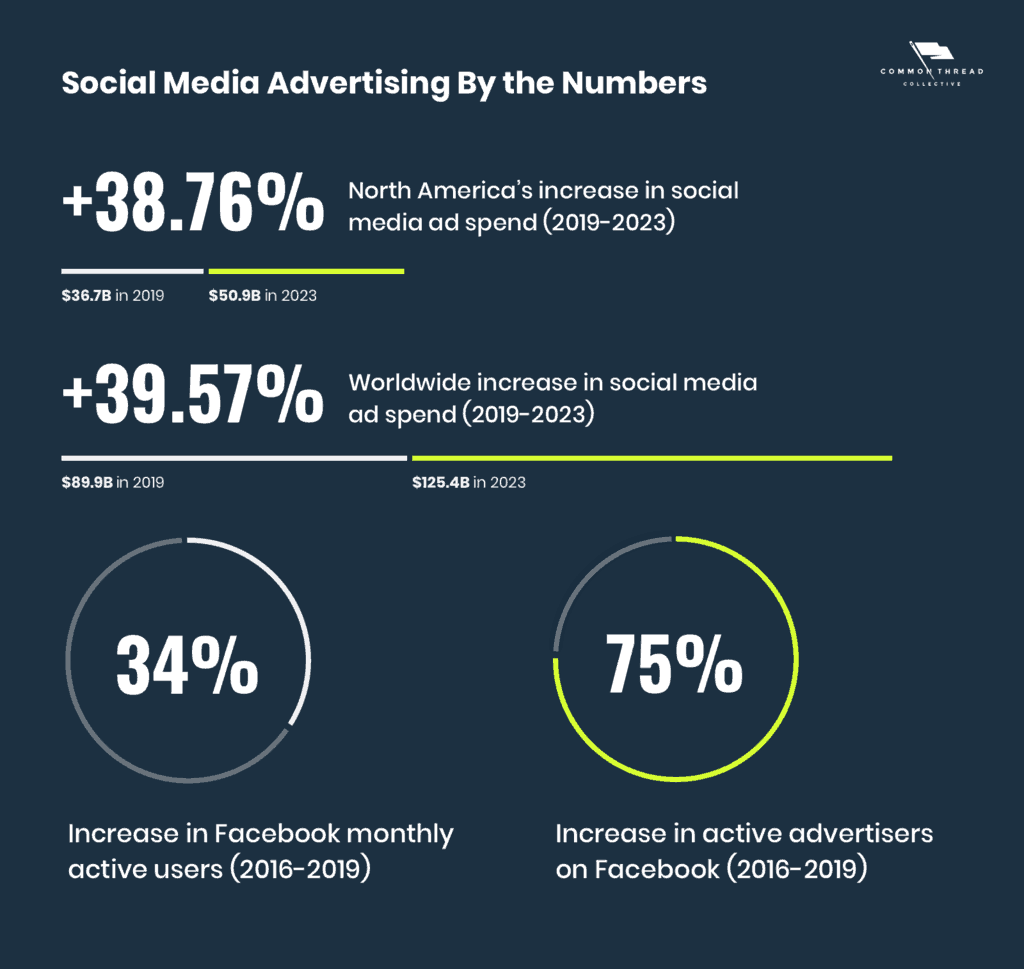 Social Media Advertising By the Numbers