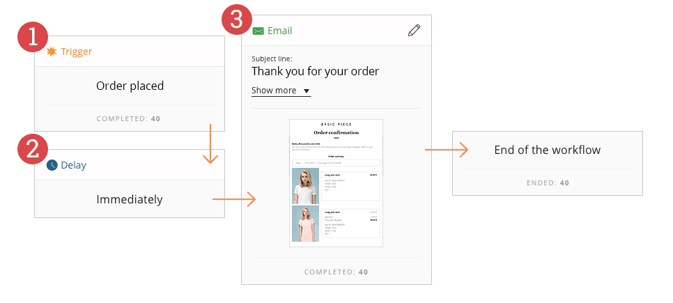 The new automation workflow for Soundest's order confirmation email
