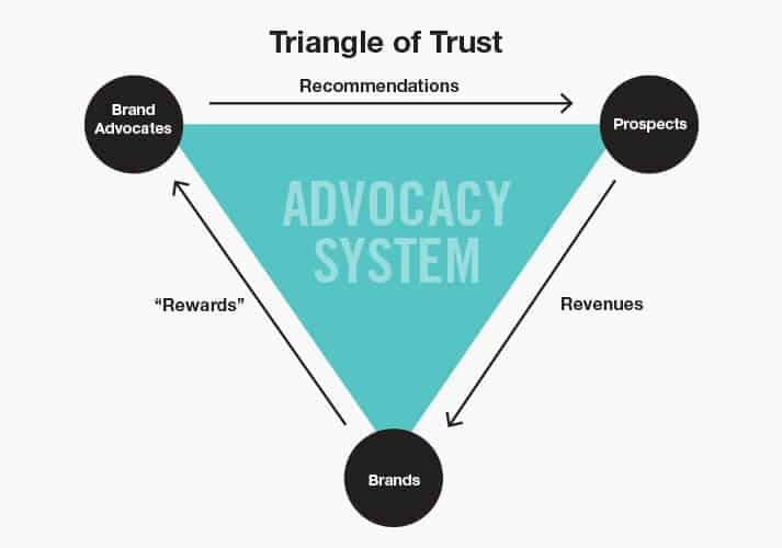 complete customer journey - brand advocacy triangle of trust