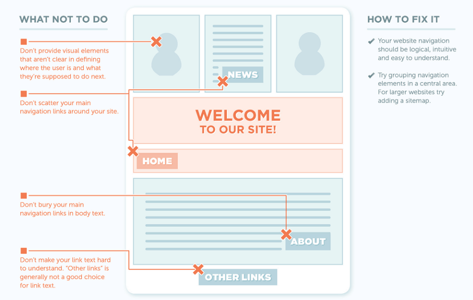 complete customer journey - good web design